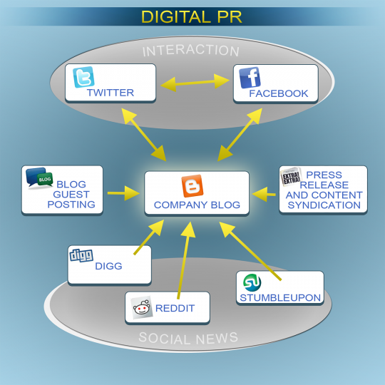 Importance And Tips: Digital Public Relation For E-Commerce; Importance And
