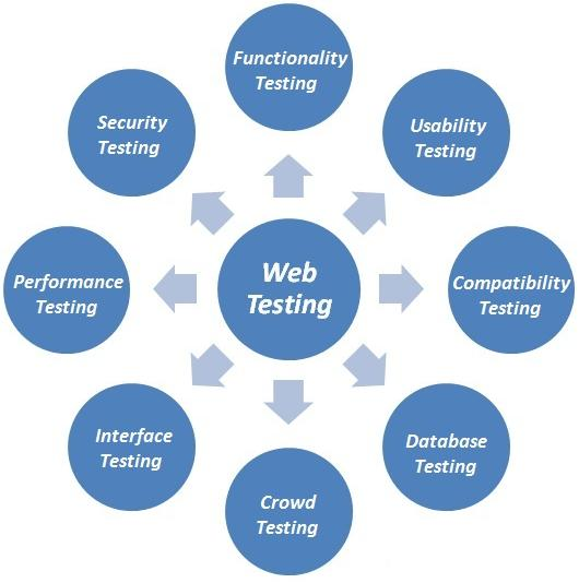 Web application testing tips and tools for beginners for Application design tools