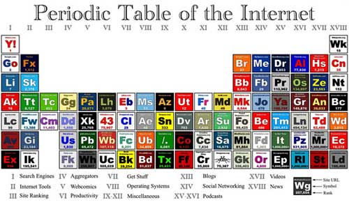 Periodic Table of the Inter