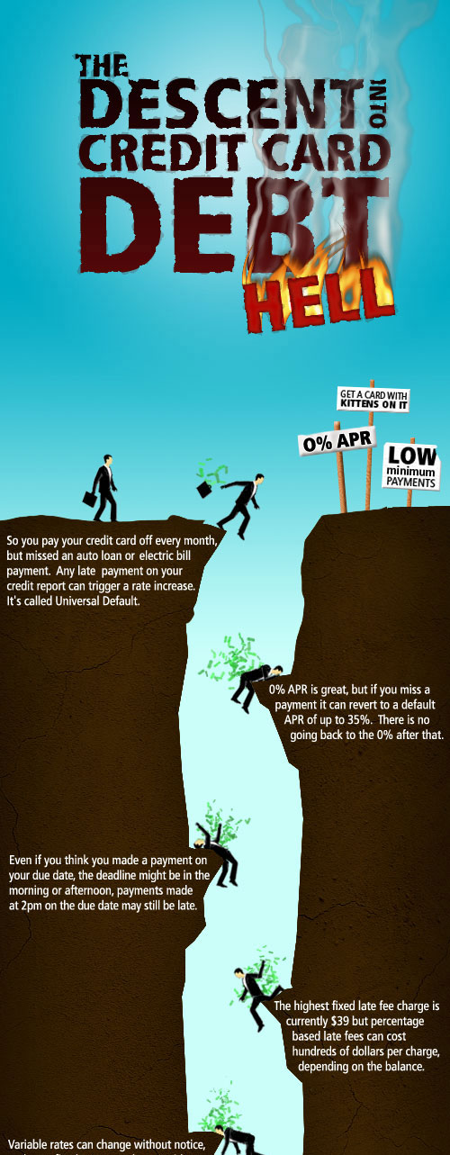 The Descent Into Credit Card debt - Amusing infographic Designs