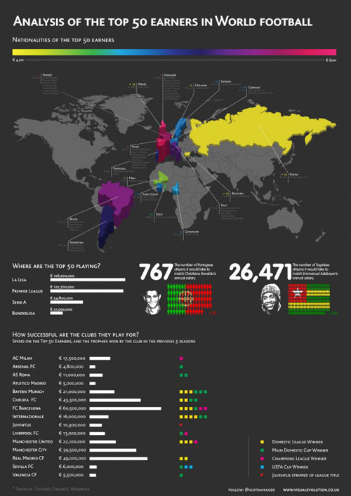 Top World Football Earners Infographic