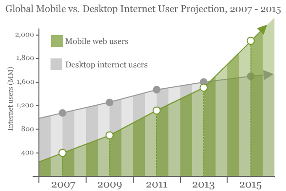 mobile-vs-desktop-web-users