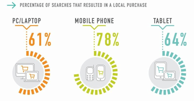 percentage-of-searches-that-resulted-in-a-local-purchase