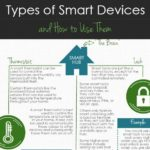 smart devices smart homes
