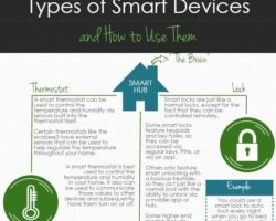 Smart Devices for Smart Homes 2017