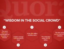 Quora : A Voice of Wisdom in Social Crowd Today [Infographic]