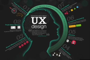 Top 8 Business Benefits of User Experience(UX) Design
